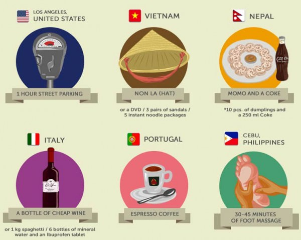 What Can One Dollar Buy Around The World, an Infographic! Art + Graphics